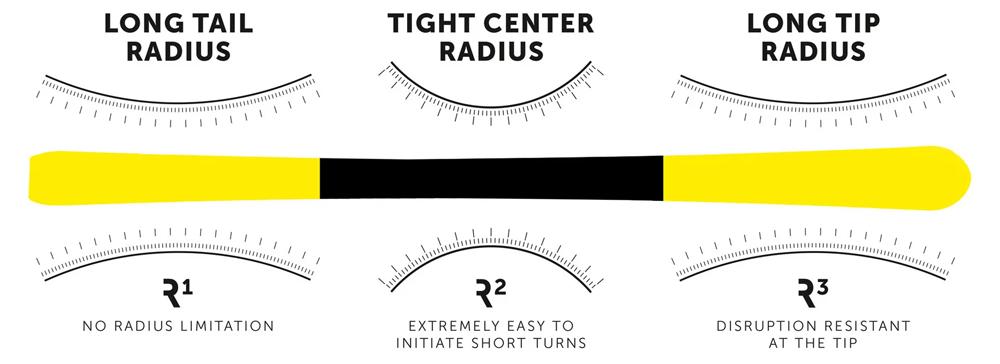 3 Radius volkl