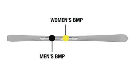 Women BMP
